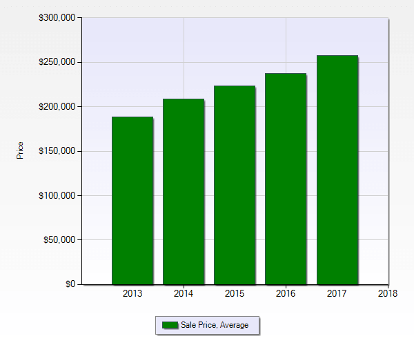 green bar graph showing the average sale price of residential real estate in acworth ga over 5 years ending dec 2017
