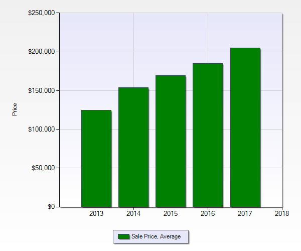 dallas market report green bar graph showing avg sales price over 5 years ending Dec 2017
