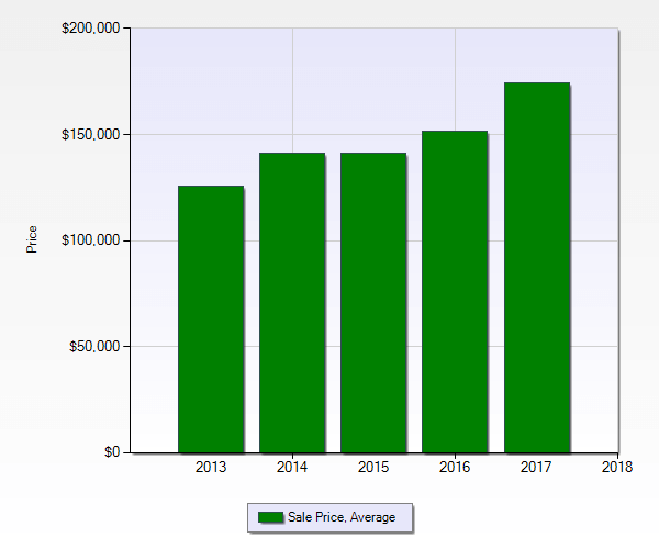 Hiram GA market report green bar graph showing avg sales price over 5 years ending December 2017