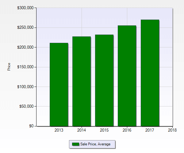 kennesaw market report bar graph of avg sales price over 5 years ending Dec 2017