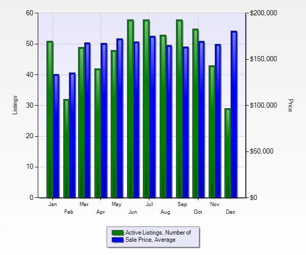 Marietta 30008 Real Estate Market report bar graph showing number of active listings & avg sales price by month for 2017