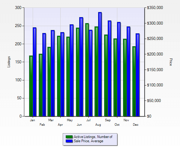 Marietta 30064 Real Estate market report bar graph showing active listings in green & avg sales price in green arranged by month