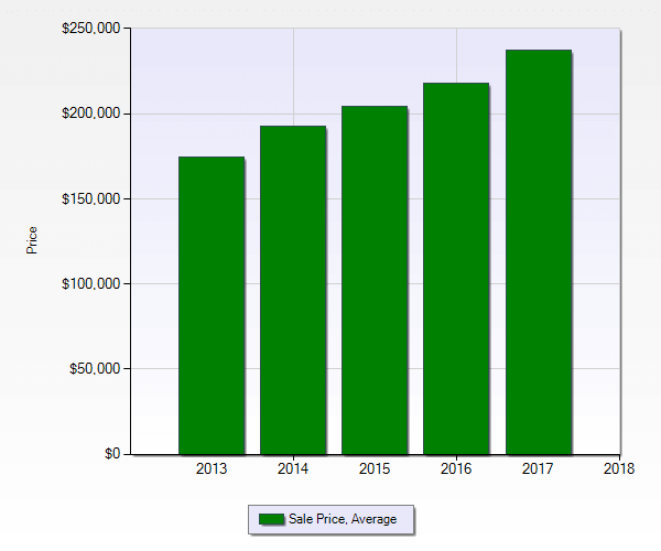bar graph showing powder springs average sales price over 5 year period ending december 2017